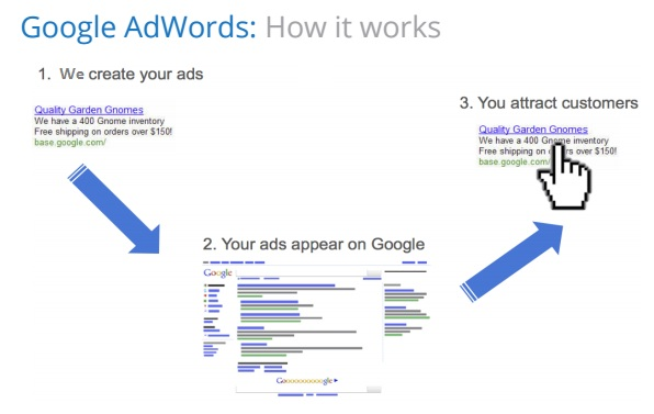 Google Ads Management - Pay - Per - Click
